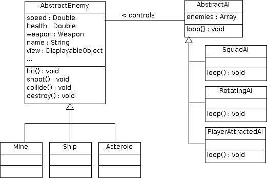 UML representation of the structured approach